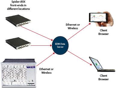 设备状态监测系统Spider-80X 2