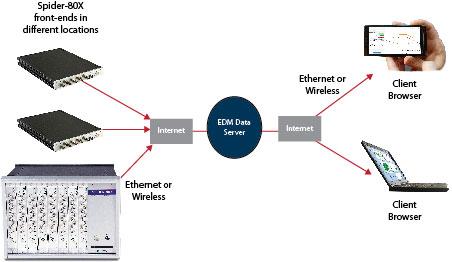 设备状态监测系统Spider-80X 3