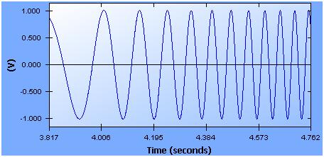 频率响应函数 2