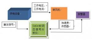 利用CoCo80动态信号分析仪对汽车零部件(鼓风机)振动阈值监测 1