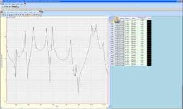 CoCo80动态信号分析仪与ME'scope软件对曲棍球进行模态测试分析(Modal Testing on Hockey Sticks) 2