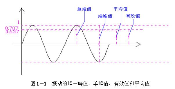 振动的基本参量:幅值、周期(频率)和相位 1