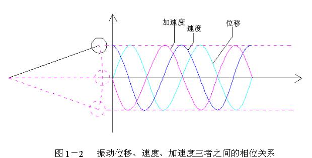 振动的基本参量:幅值、周期(频率)和相位 2