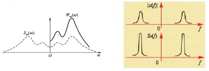 信号的频率分析 — 功率谱分析 2