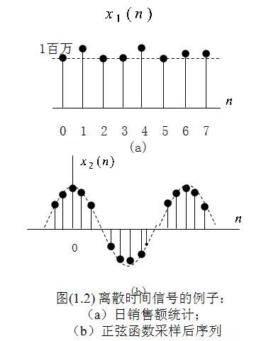 信号的几种分类方式 2