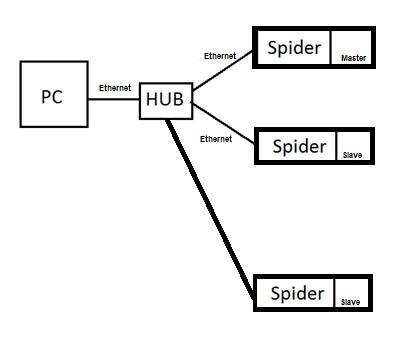 多个Spider80或Spider81模块组成一个典型的高通道数系统 2