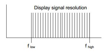 CoCo正弦扫频中显示信号分辨率模式有线性和对数两种 1
