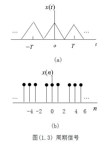 信号的几种分类方式 4