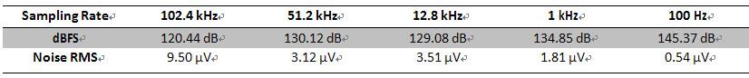 晶钻仪器振动控制系统可以自定义和测量150dB动态范围(Define and Measure 150dBFS Dynamic Range) 4