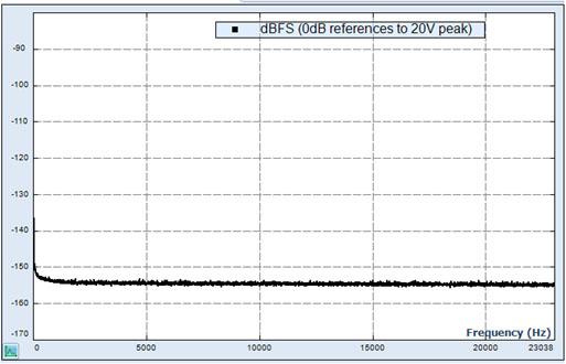 晶钻仪器振动控制系统可以自定义和测量150dB动态范围(Define and Measure 150dBFS Dynamic Range) 6