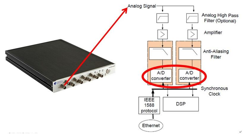 晶钻仪器振动控制系统可以自定义和测量150dB动态范围(Define and Measure 150dBFS Dynamic Range) 7