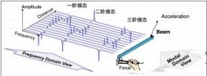 利用模态分析技术排除飞机振动故障 2