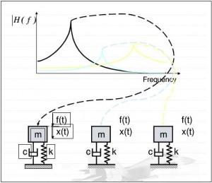 利用模态分析技术排除飞机振动故障 3