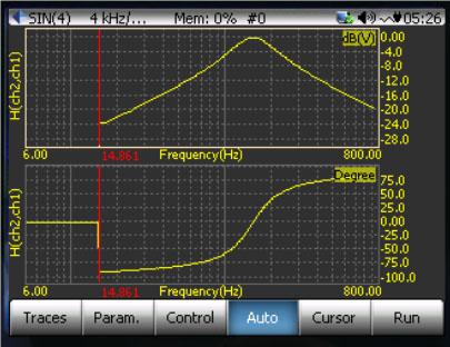 正弦扫频测量中的测量量有哪些? 3