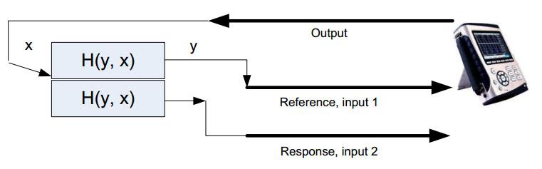 正弦扫频测量中的测量量有哪些? 4