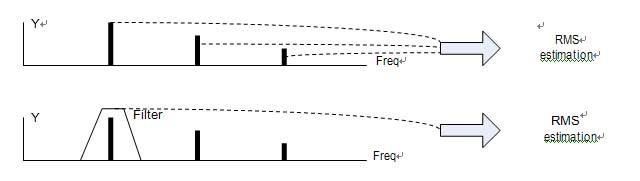什么是跟踪滤波器,它在正弦扫频模式中的作用 2