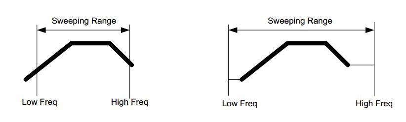 CoCo的正弦扫频范围和分布情况 1