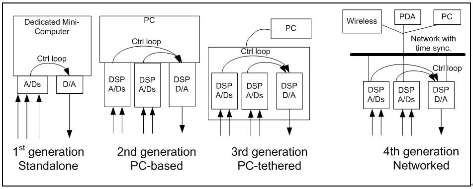 数字式振动控制器的发展历程 2