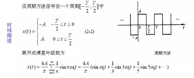 时域信号与频域信号的区别与关系 2