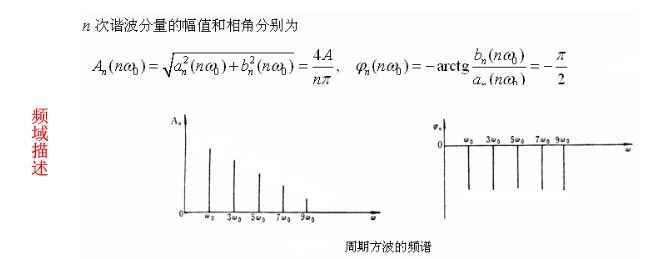 时域信号与频域信号的区别与关系 1