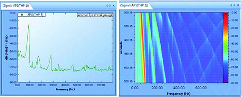 Spider80X动态信号分析与振动控制系统功能简介 1