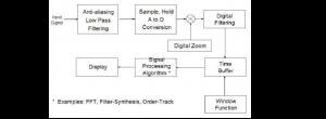 动态信号分析仪的应用及原理