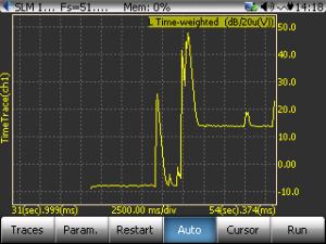 CoCo80动态信号分析仪中倍频程分析和声级计测量的区别