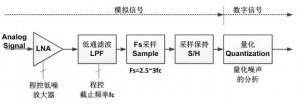分享:细说模拟信号采样与AD转换(一) 1