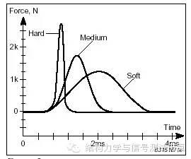 模态分析与模态测试-力锤法经验总结 2