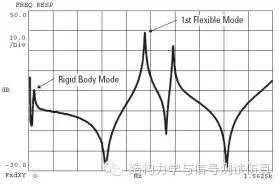 模态分析与模态测试-力锤法经验总结 3