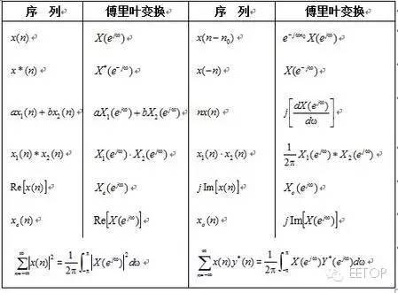 分享:傅立叶变换、拉普拉斯变换、Z变换最全攻略 11