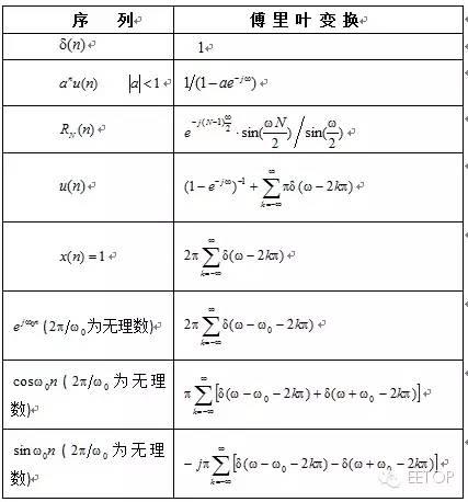 分享:傅立叶变换、拉普拉斯变换、Z变换最全攻略 12