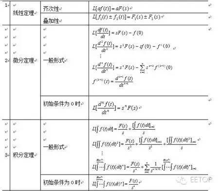 分享:傅立叶变换、拉普拉斯变换、Z变换最全攻略 14