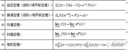 分享:傅立叶变换、拉普拉斯变换、Z变换最全攻略 15