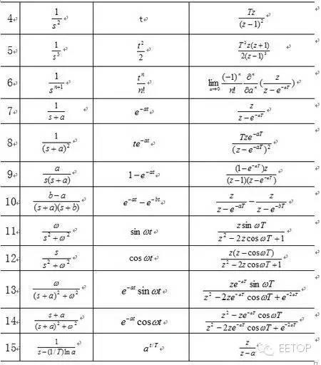 分享:傅立叶变换、拉普拉斯变换、Z变换最全攻略 17