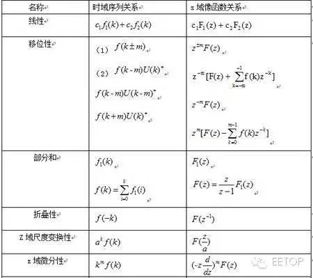 分享:傅立叶变换、拉普拉斯变换、Z变换最全攻略 19