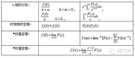 分享:傅立叶变换、拉普拉斯变换、Z变换最全攻略 20