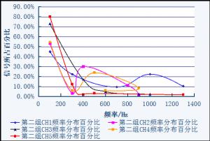 天津电科院使用CoCo-80振动测试巡检仪对GIS进行振动检测与报告分析(三) 6