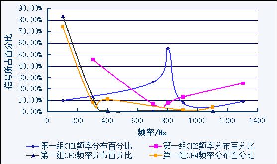 天津电科院使用CoCo-80振动测试巡检仪对GIS进行振动检测与报告分析(二) 5