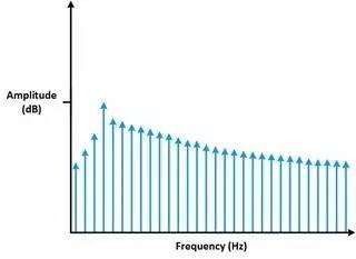 理解时域、频域、FFT和加窗,加深对信号的认识-转载 17