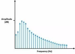 理解时域、频域、FFT和加窗,加深对信号的认识-转载 19