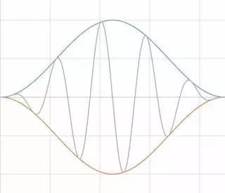 理解时域、频域、FFT和加窗,加深对信号的认识-转载 18