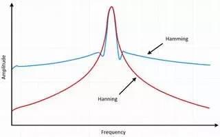 理解时域、频域、FFT和加窗,加深对信号的认识-转载 21