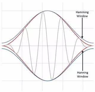 理解时域、频域、FFT和加窗,加深对信号的认识-转载 20