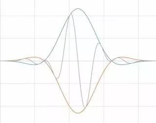 理解时域、频域、FFT和加窗,加深对信号的认识-转载 24
