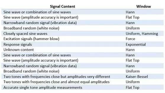 理解时域、频域、FFT和加窗,加深对信号的认识-转载 26