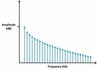 理解时域、频域、FFT和加窗,加深对信号的认识-转载 9