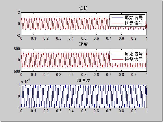 matlab数值积分的实现:时域积分和频域积分 -转载 1