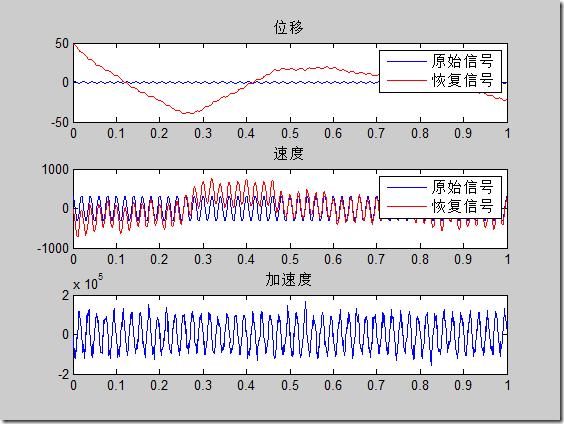 matlab数值积分的实现:时域积分和频域积分 -转载 5