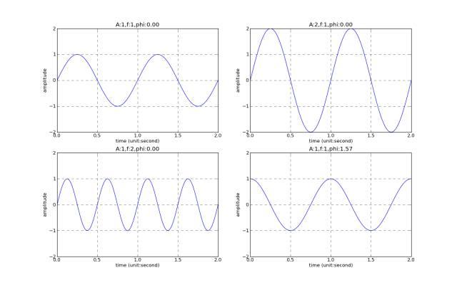 浅析是什么样的信号与频谱-转载 3